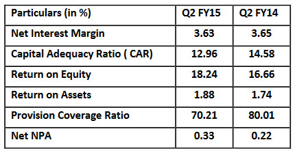 Press Release Q2 FY 2014-15 Results