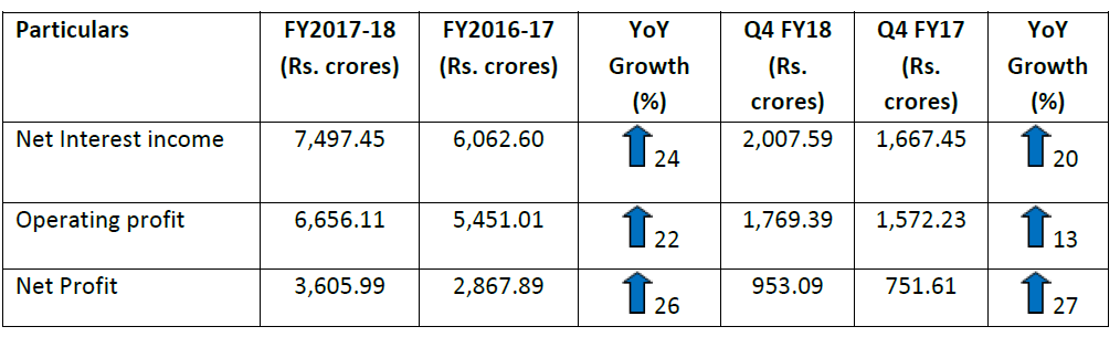 Q3FY 18 Net Profit up by 25 % to Rs 936.25 crores